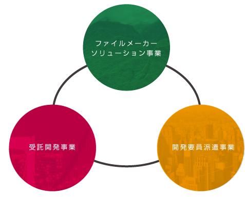 事業領域3つの柱